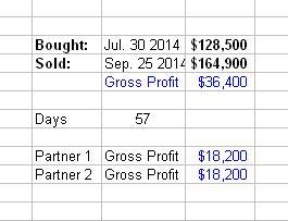 Profit - 3915 W CINDY ST CHANDLER AZ 85226